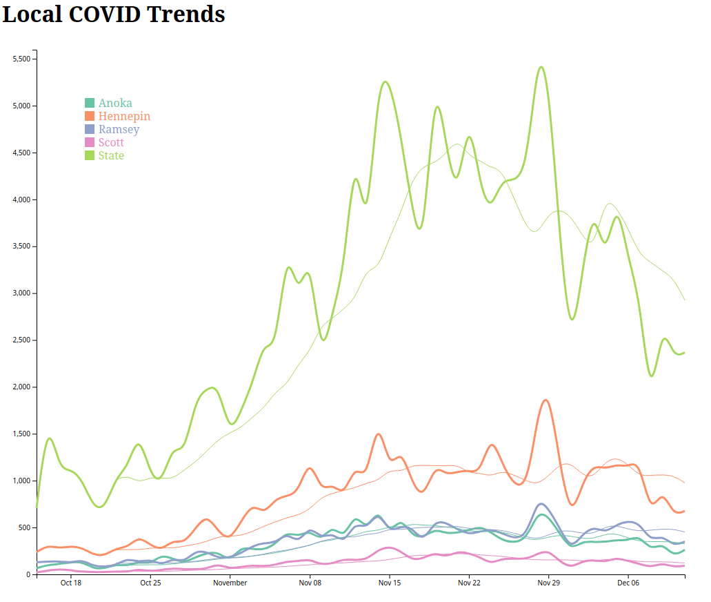 A snapshot of one of my charts local COVID trends