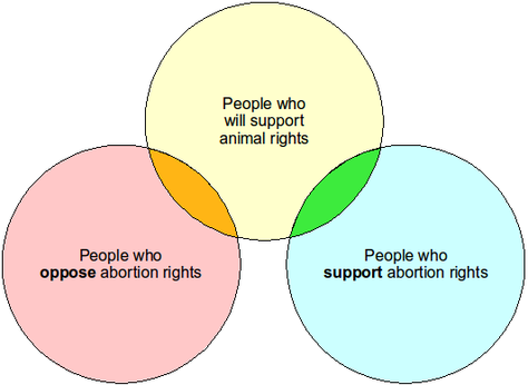 Venn diagram of intersection of multiple issues